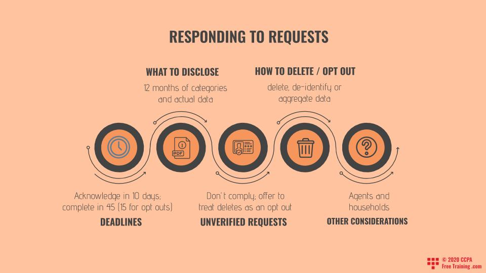 Responding to Requests